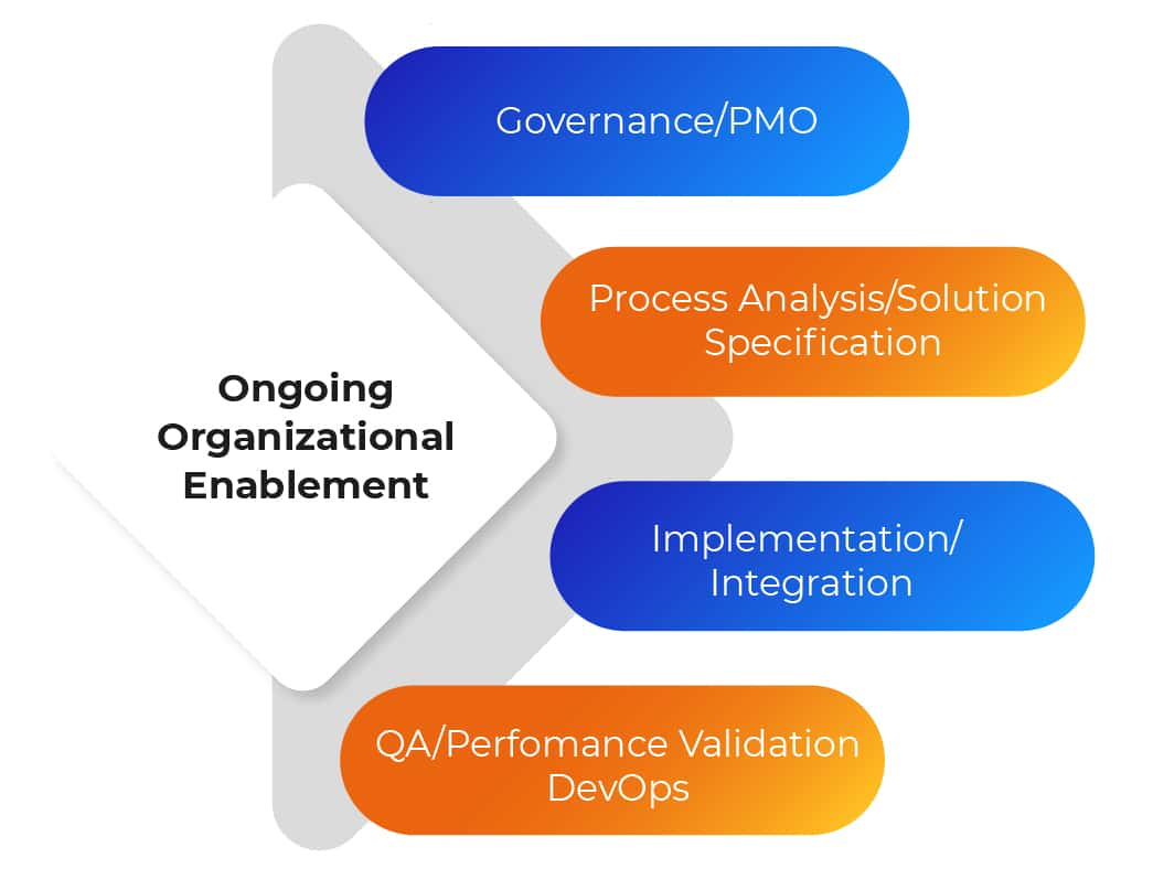 ongoing organisational enablement infographic