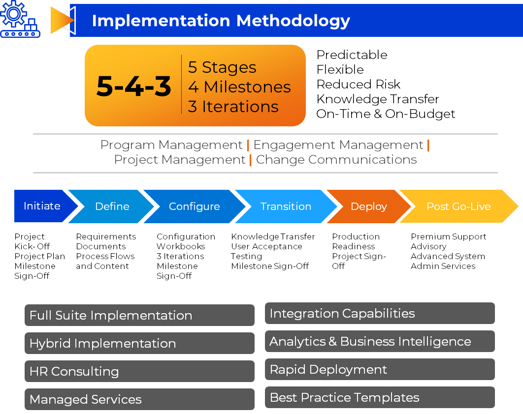 Implementation Services