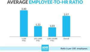 Average Employee