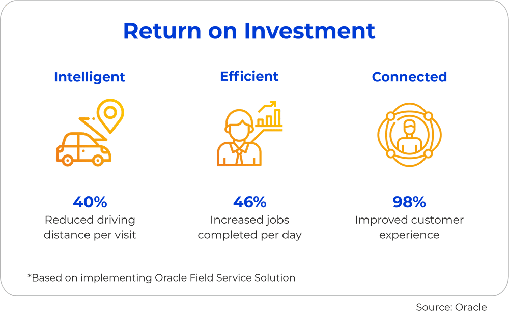 Return on Investment Oracle Field Service Solution