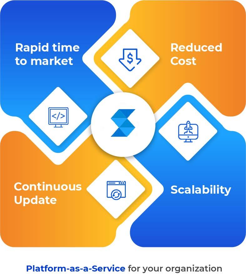 Advantages of Platform as a service