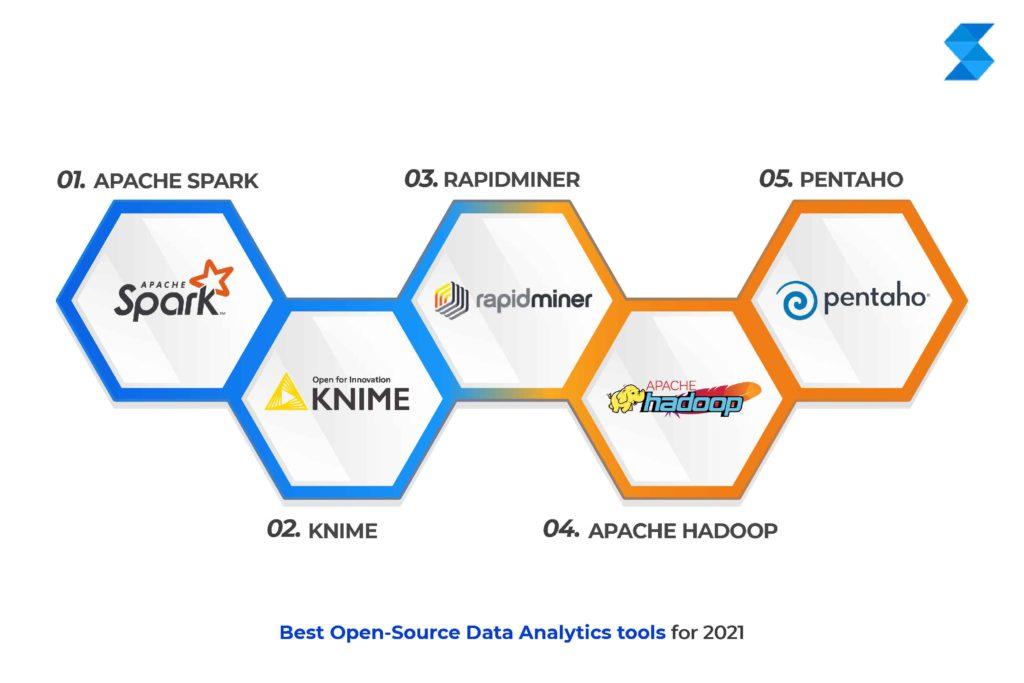 best data analytics tools in 2021
