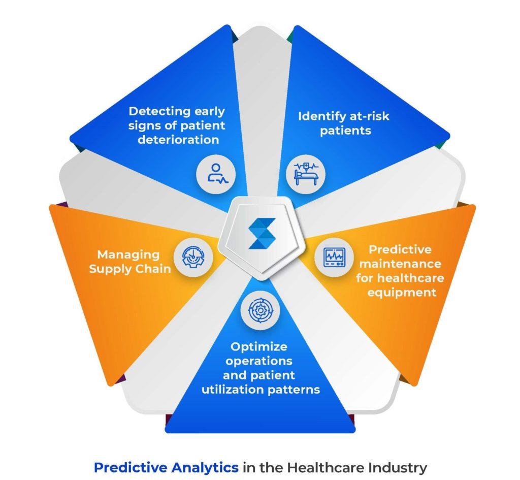 predictive analytics in the healthcare industry