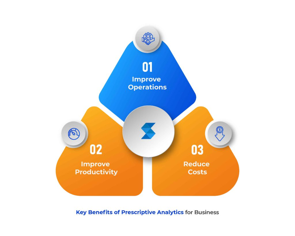 Prescriptive Analytics Examples