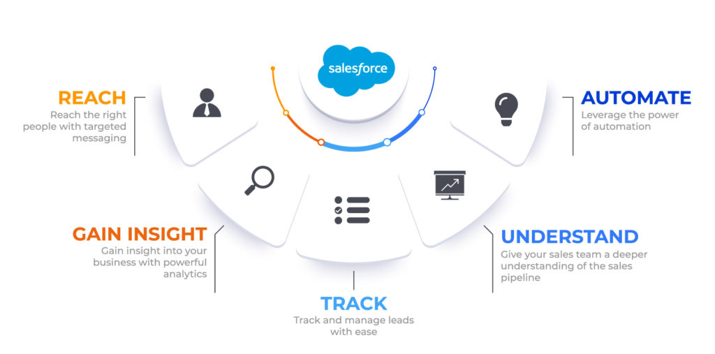 Salesforce Features That Boost Your Effectiveness Infographic
