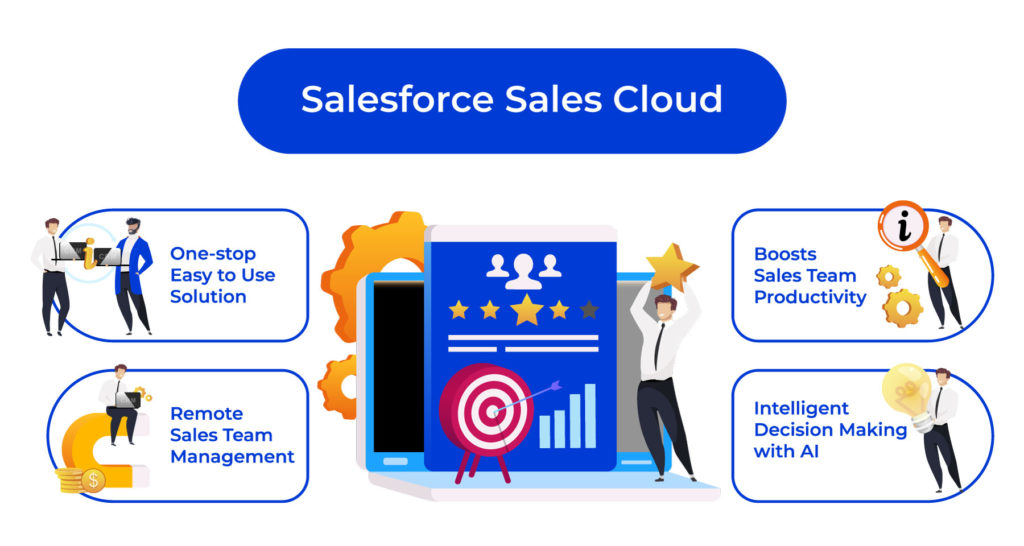 salesforce sales cloud for virtual selling infographic