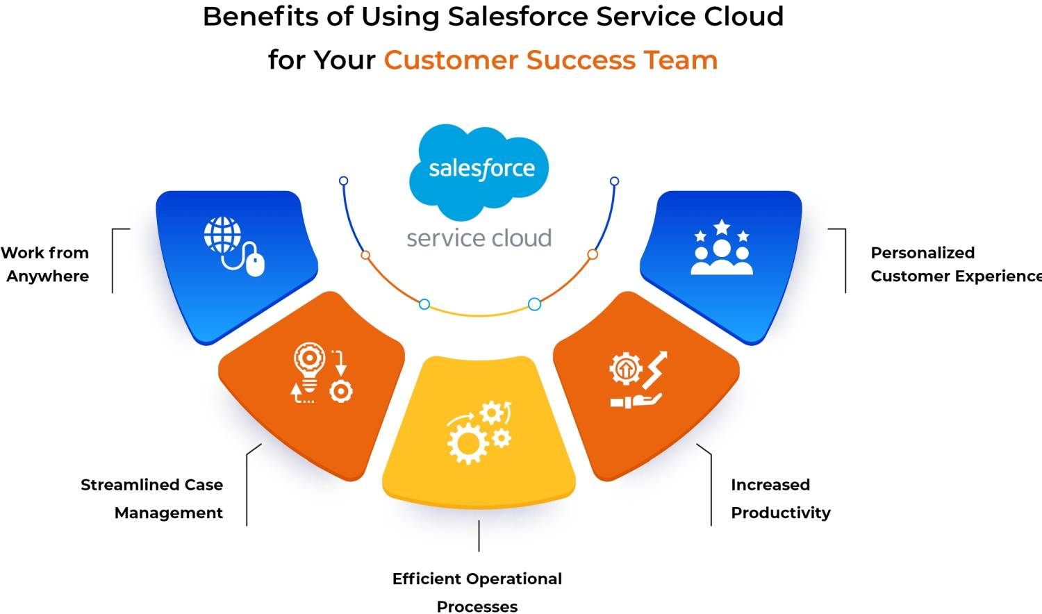 benefits of using salesforce service cloud infographic