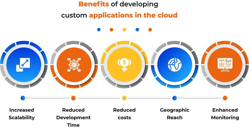 Benefits of Custom Application Development
