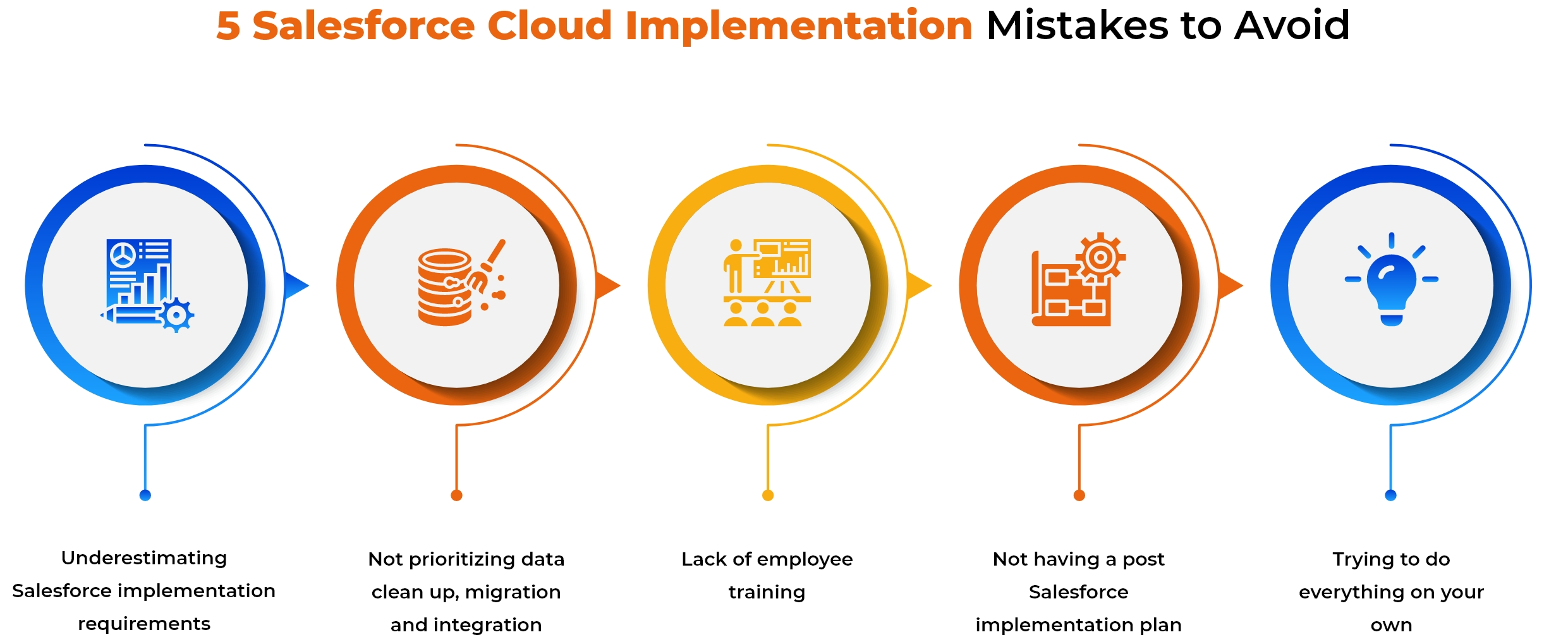 Cloud Implementation Mistakes to Avoid Infographic