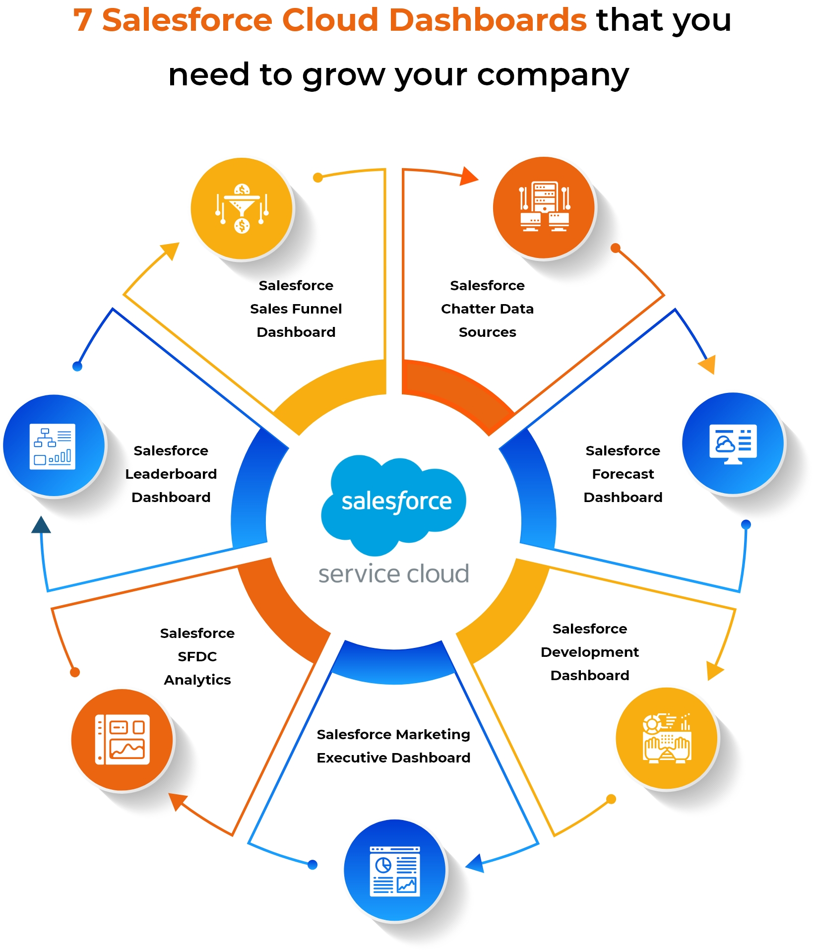 Salesforce Cloud Dashboards Infographic