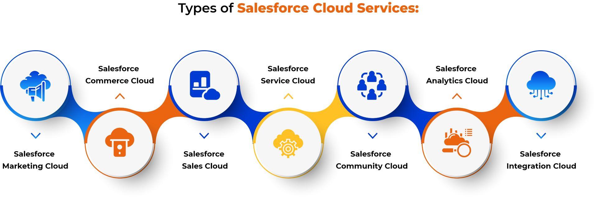 Salesforce Cloud Services Types