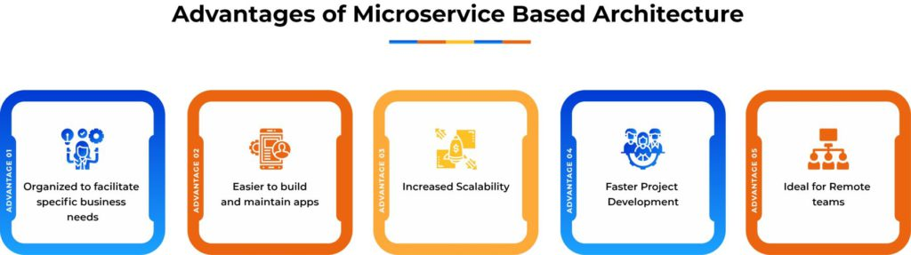 Microservice based architecture advantages